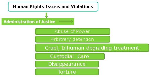 humanright-issue